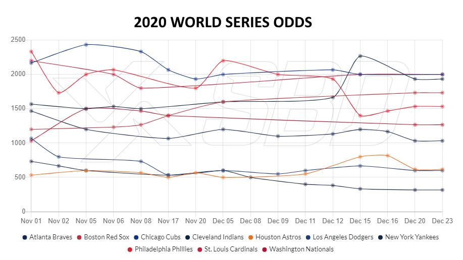 MLB Odds & Scores Datasets